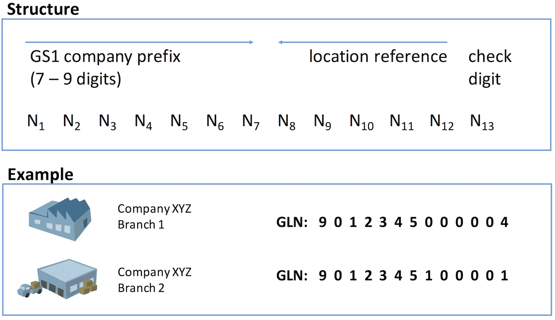 Structure of a GLN