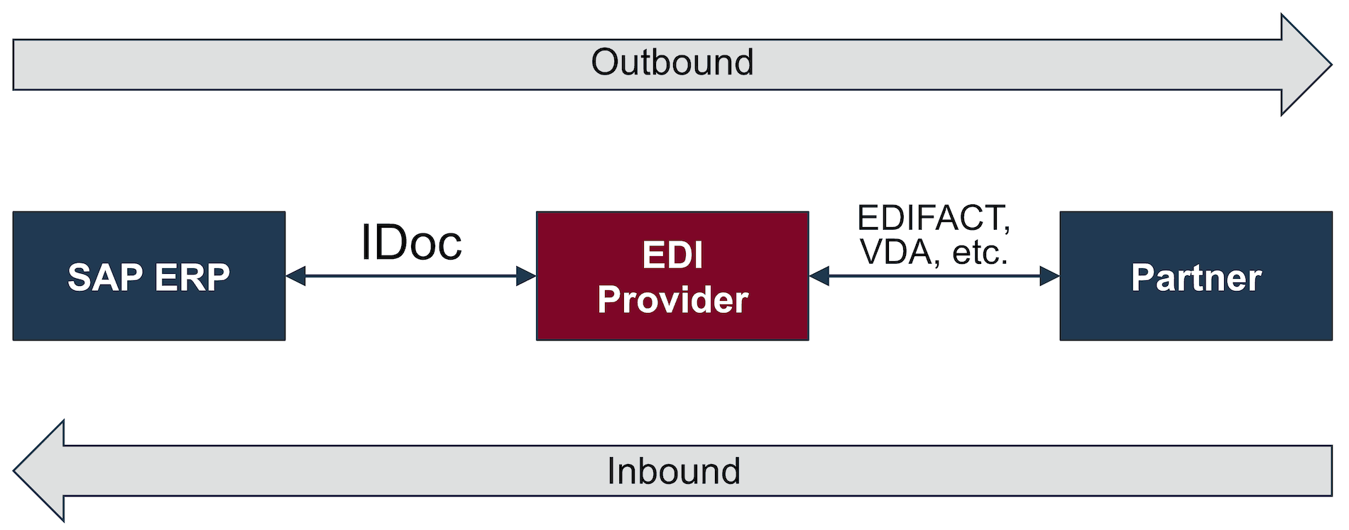SAP ERP: In- and Outbound IDocs