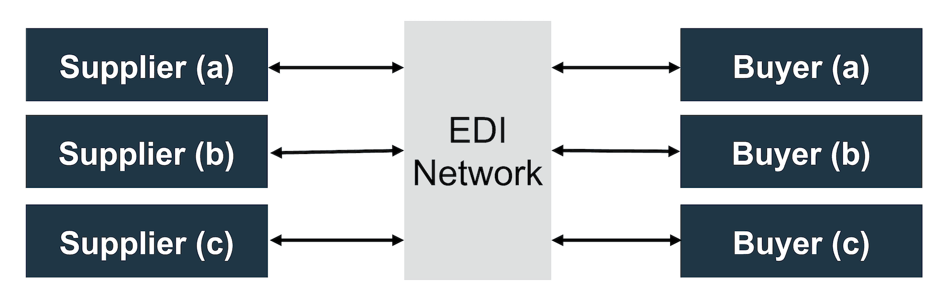 Many-to-many connections for suppliers and buyers