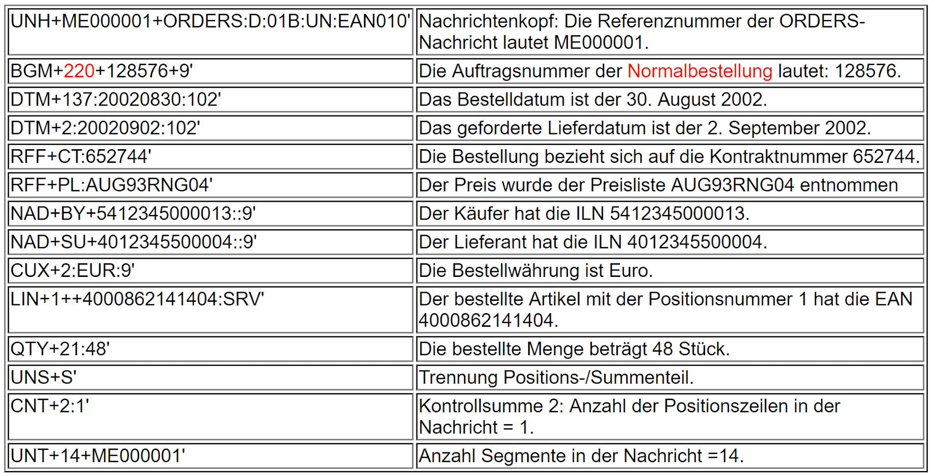 EANCOM-Beispiel einer ORDER