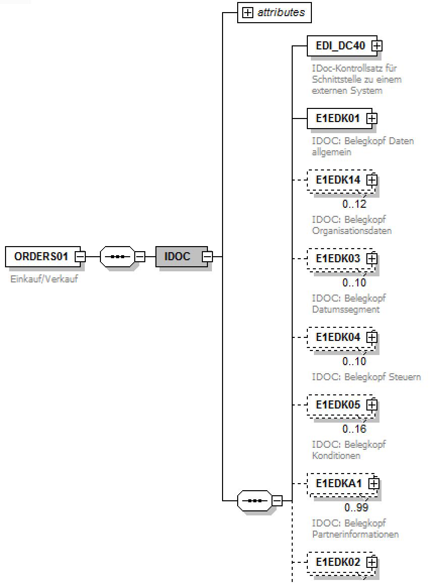 Ausschnitt eines ORDERS IDoc XML-Schema
