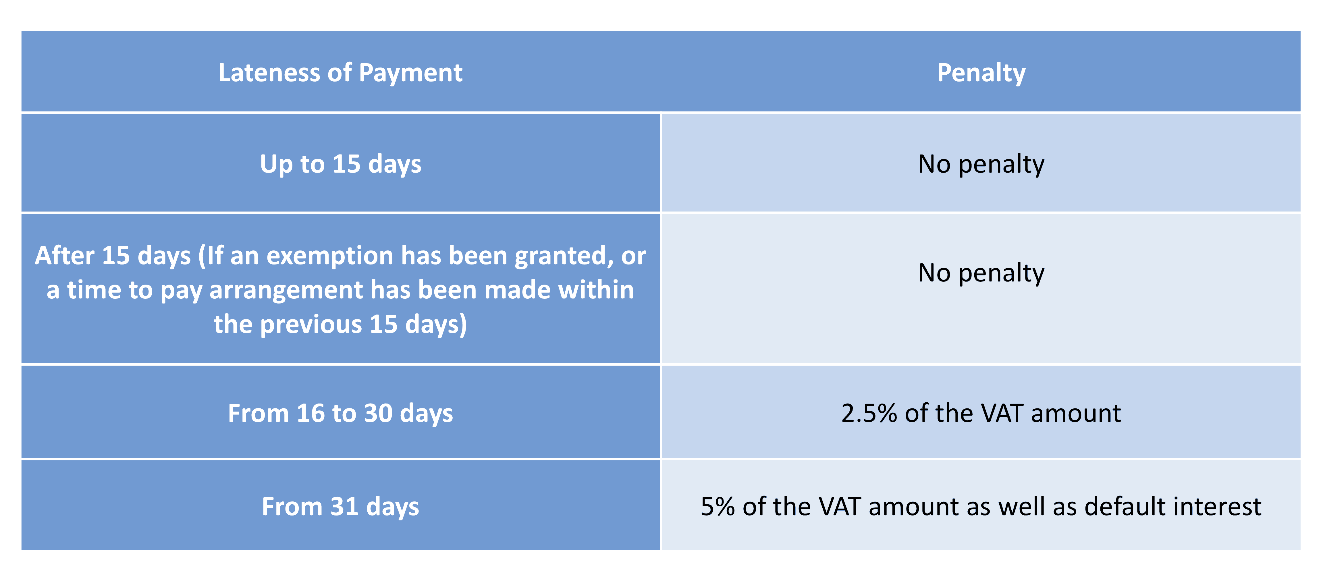 Late payment penalties and interest charges