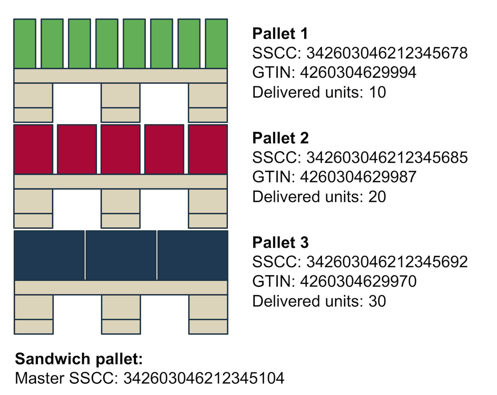 Example of a sandwich pallet