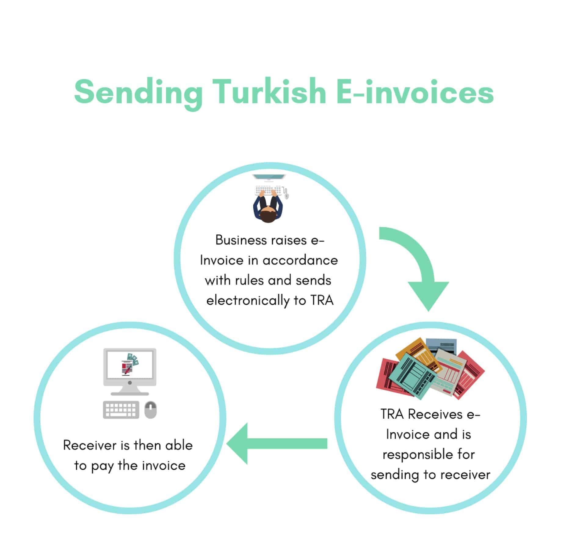 Sending Turkish e-Invoices