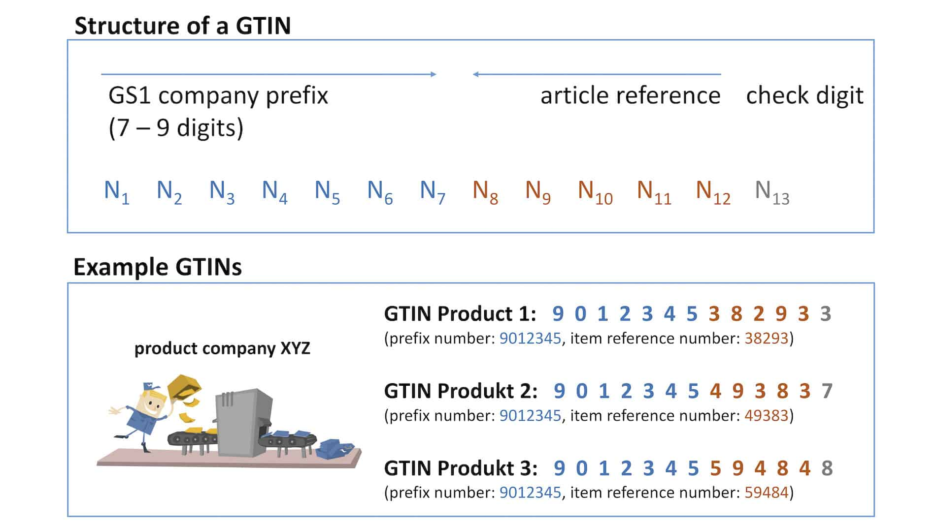 Structure of a GTIN