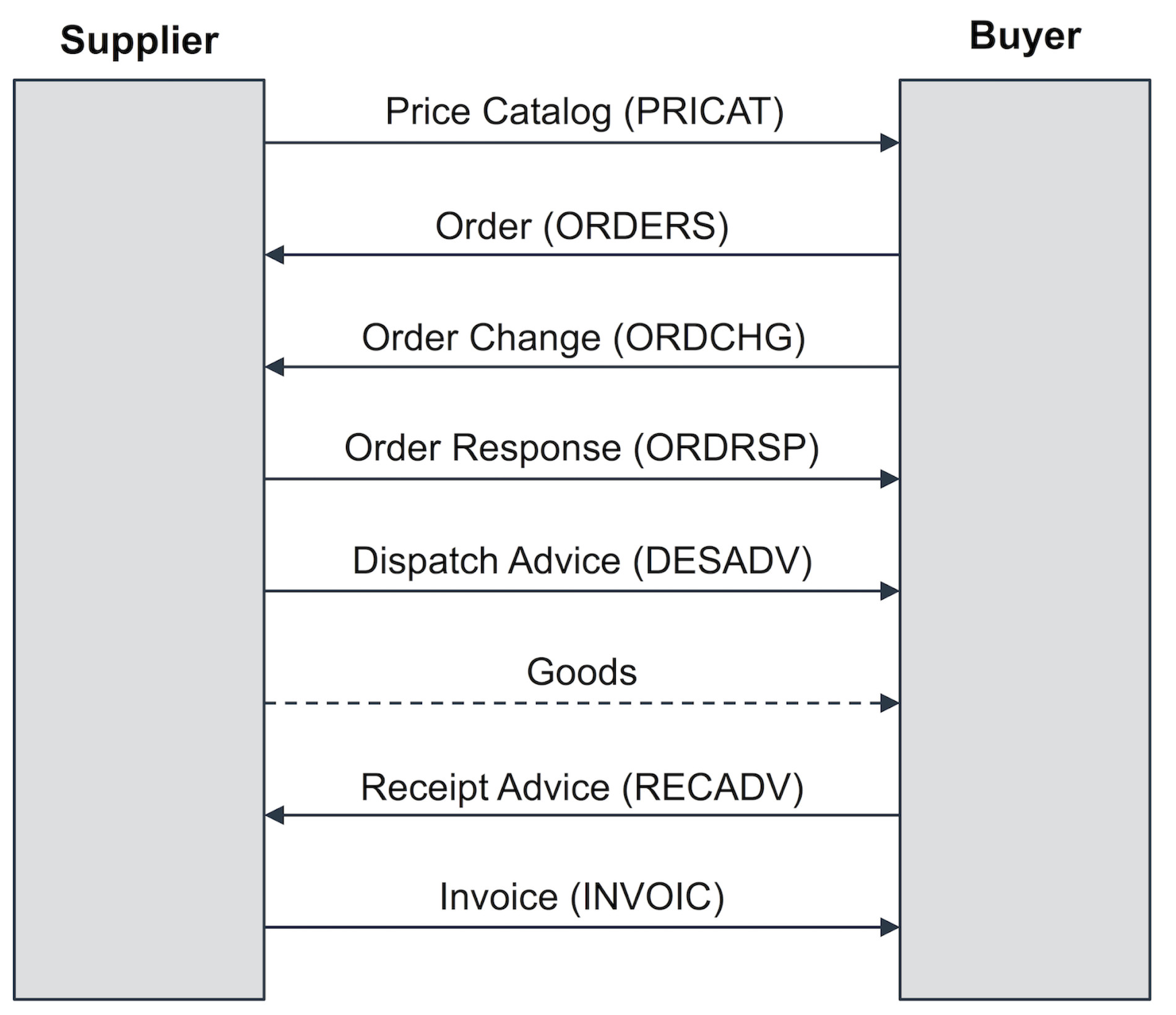 buyer and seller in a trading partner cycle