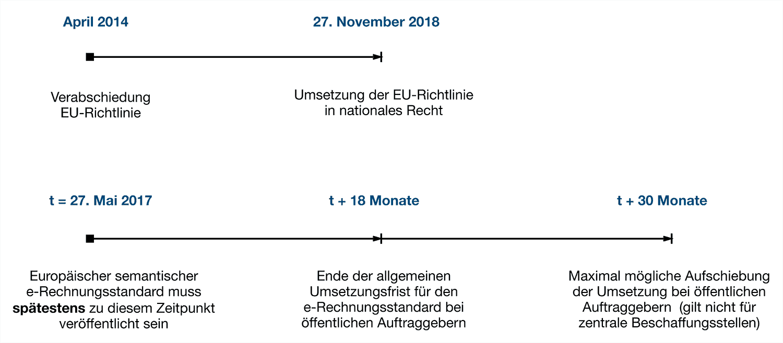 Umsetzungszeitplan der EU Richtlinie