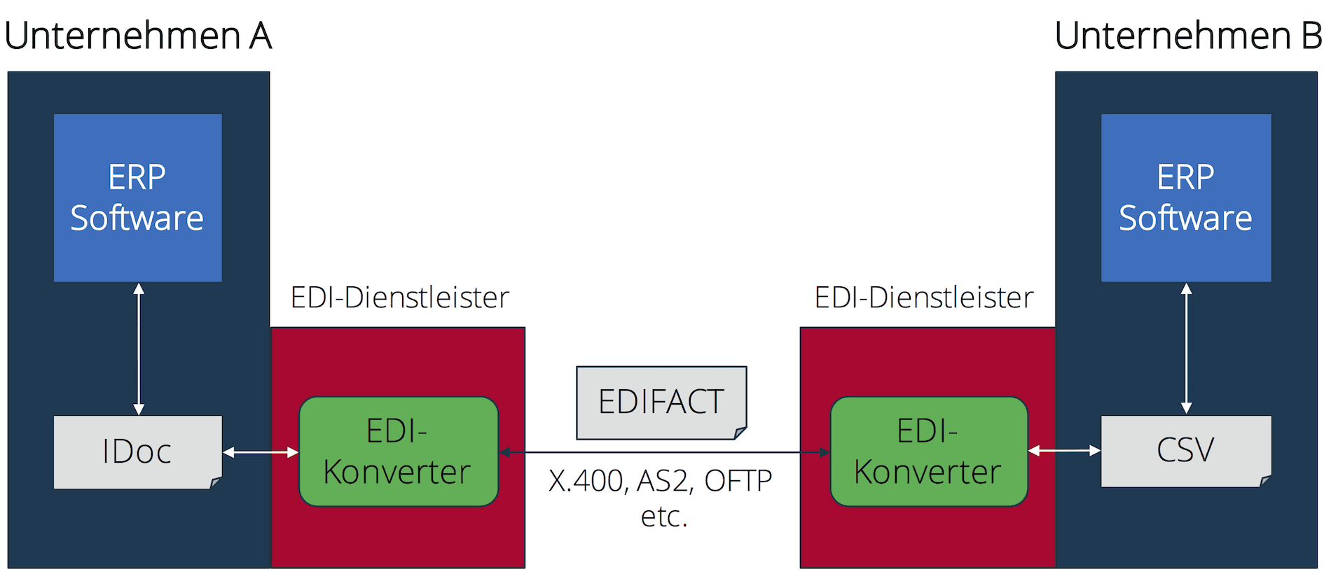 Unternehmen mit EDI-Dienstleister