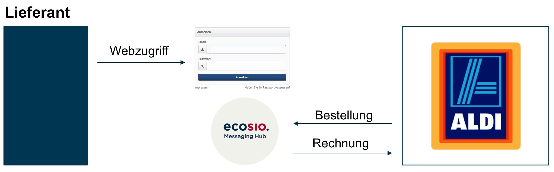 ecosio.Web mit ALDI