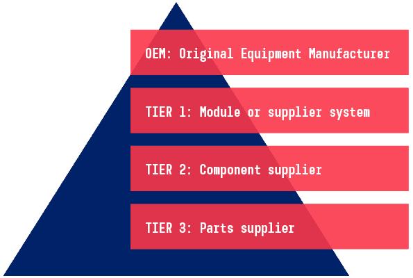 Supply Pyramid