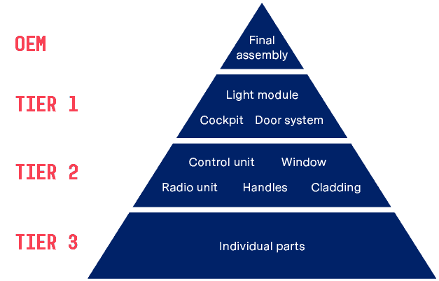 Supply pyramid in the automotive industry