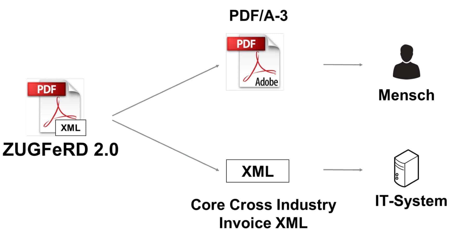 Grundlegende Bestandteile einer ZUGFeRD-Rechnung sind das PDF und das darin eingebettete XML.