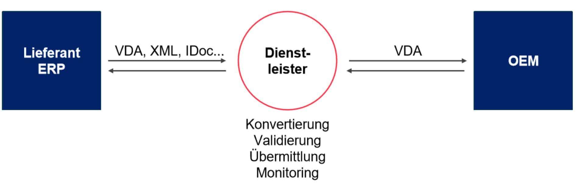 Der EDI-Dienstleister übermittelt Dokumente zwischen Lieferanten und OEM