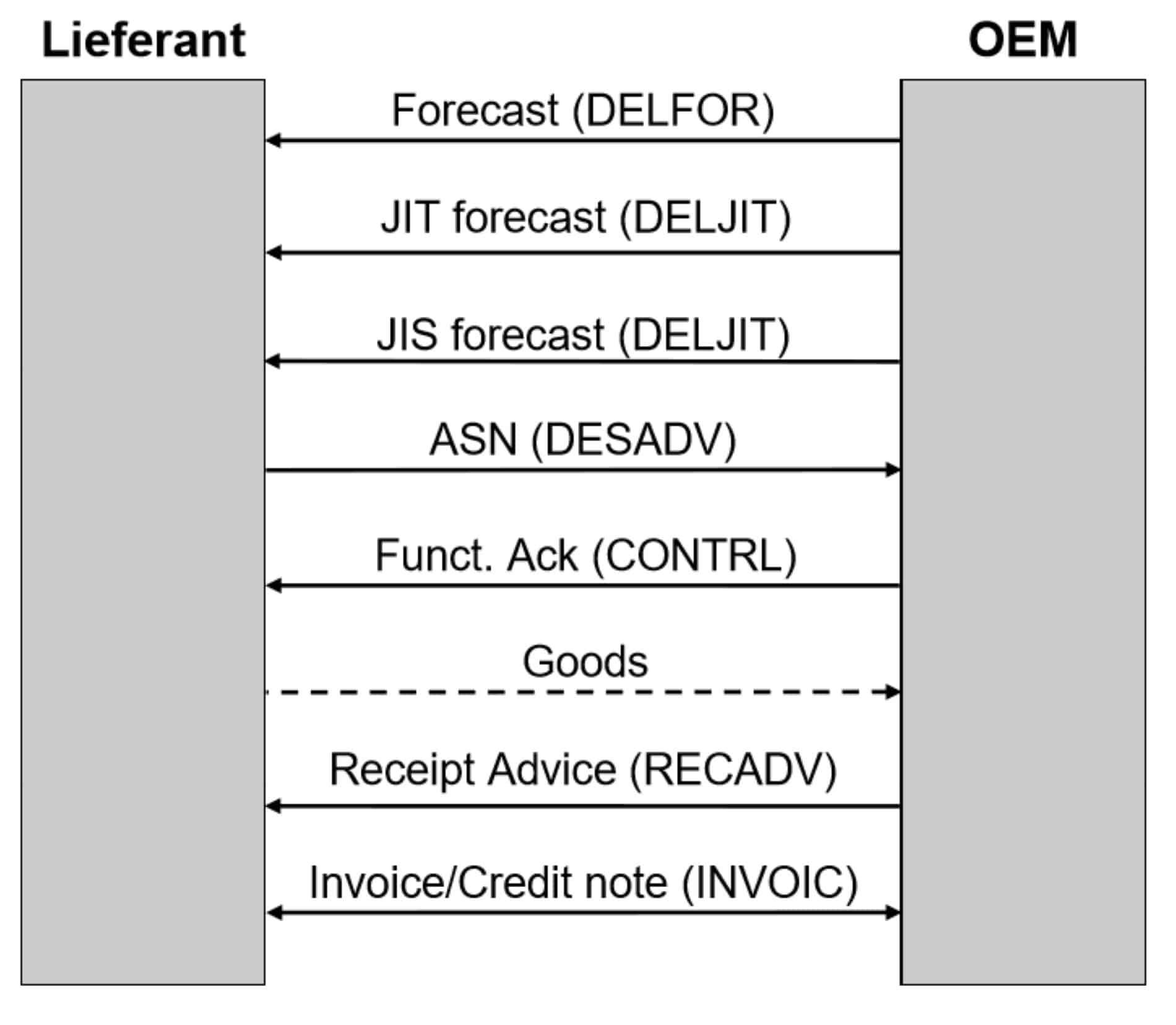 Die verschiedenen Nachrichtentypen in der Automotive-Supply-Chain