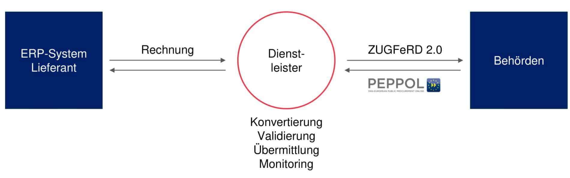 Beispielhafter Rechnungsworkflow mit einem Dienstleister.