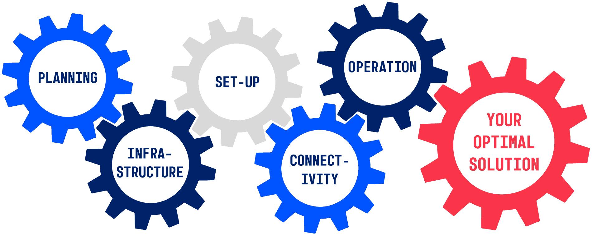 EDI Vendor - 5 Key Components