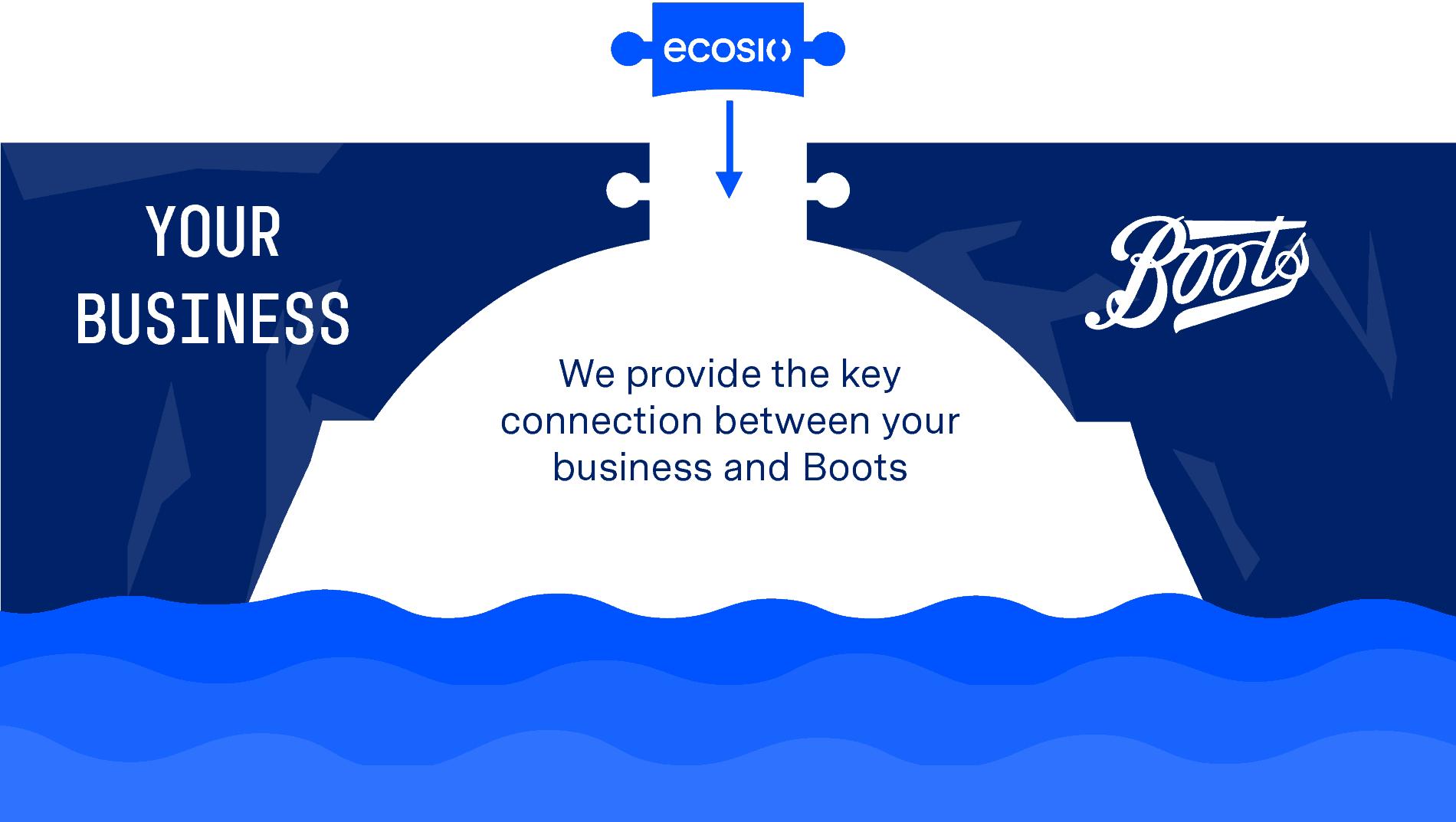 Boots EDI Partner Connection Bridge