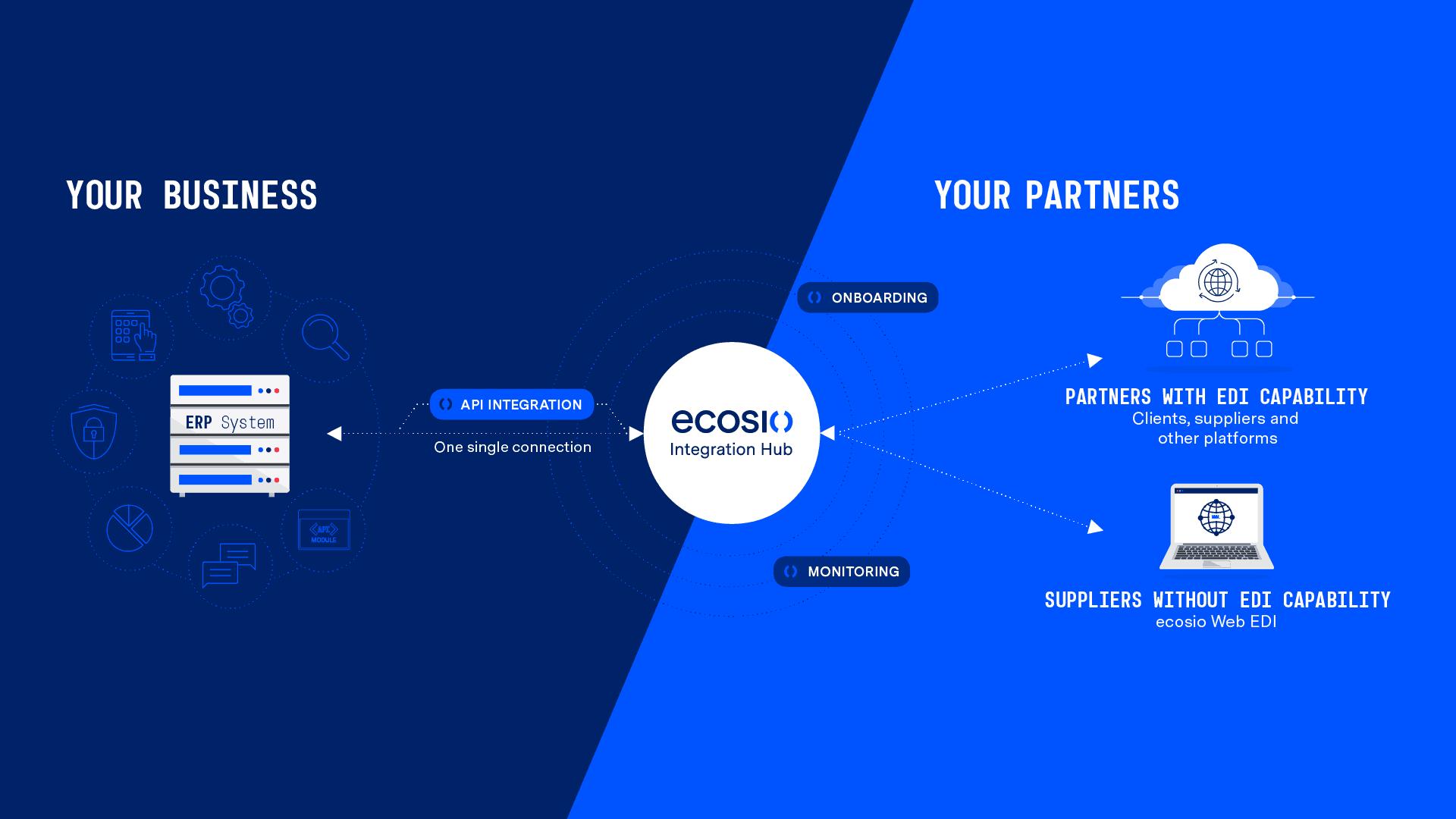 ecosio Integration Hub