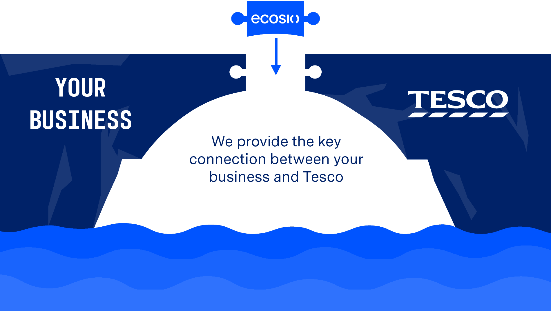 Tesco EDI Partner Connection Bridge