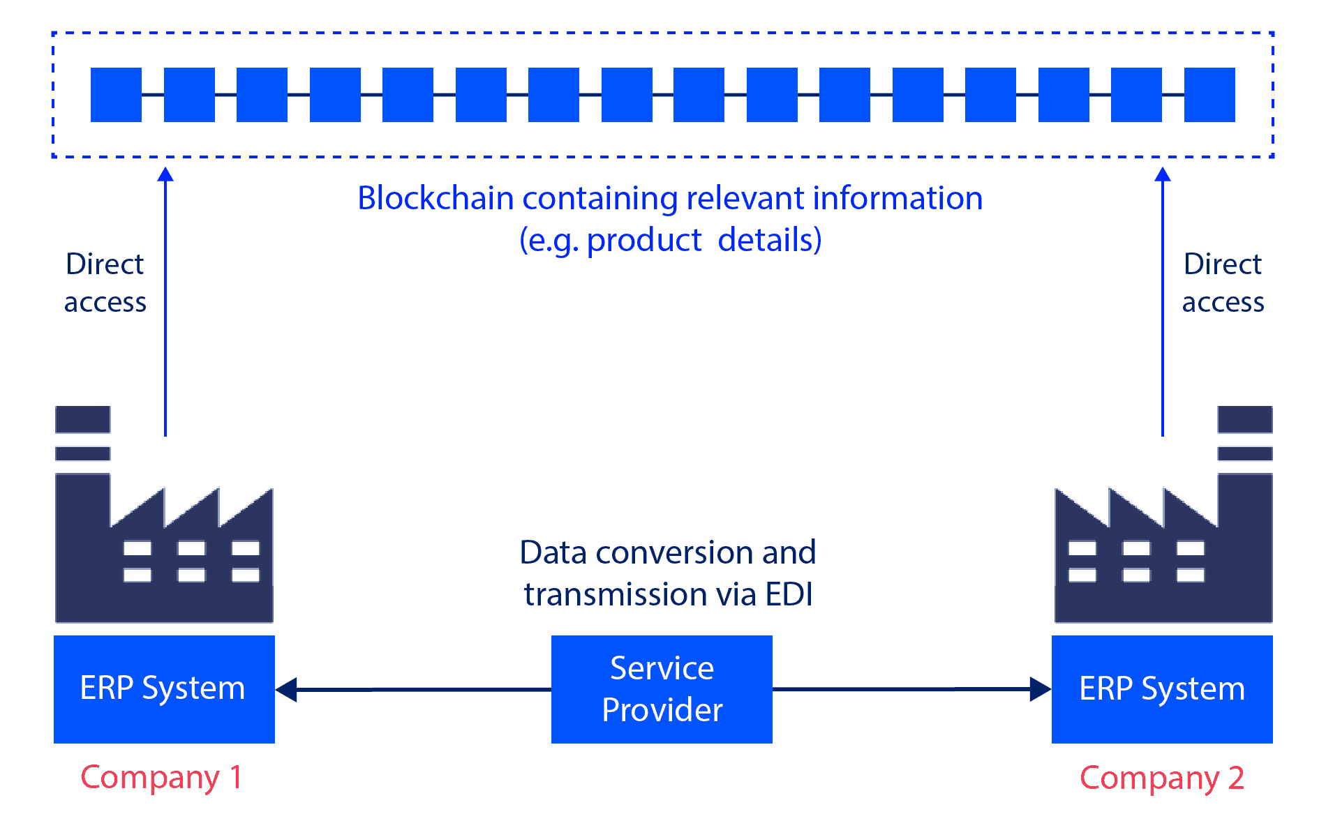 Blockchain - The Future of EDI?