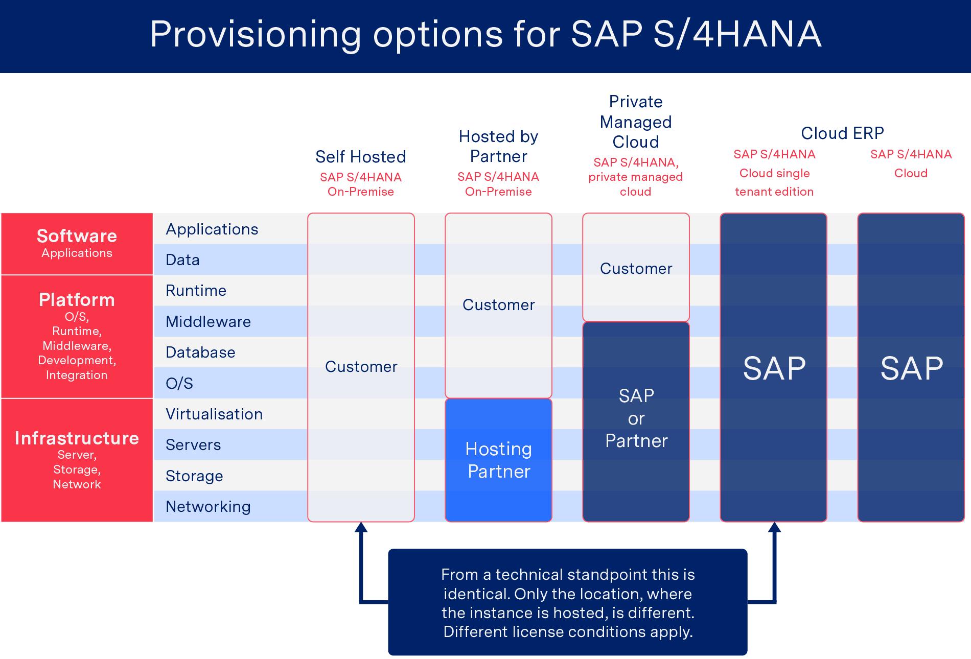Migration to SAP S/4HANA - SAP Provisioning Platforms