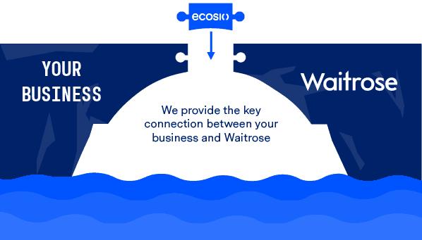 EDI with Waitrose - ecosio can help!