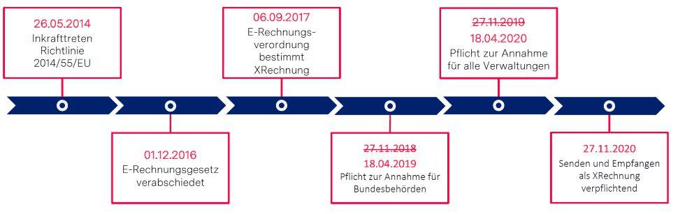 XREchnung timeline