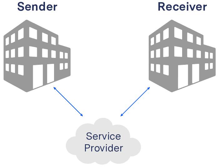 The three corner model