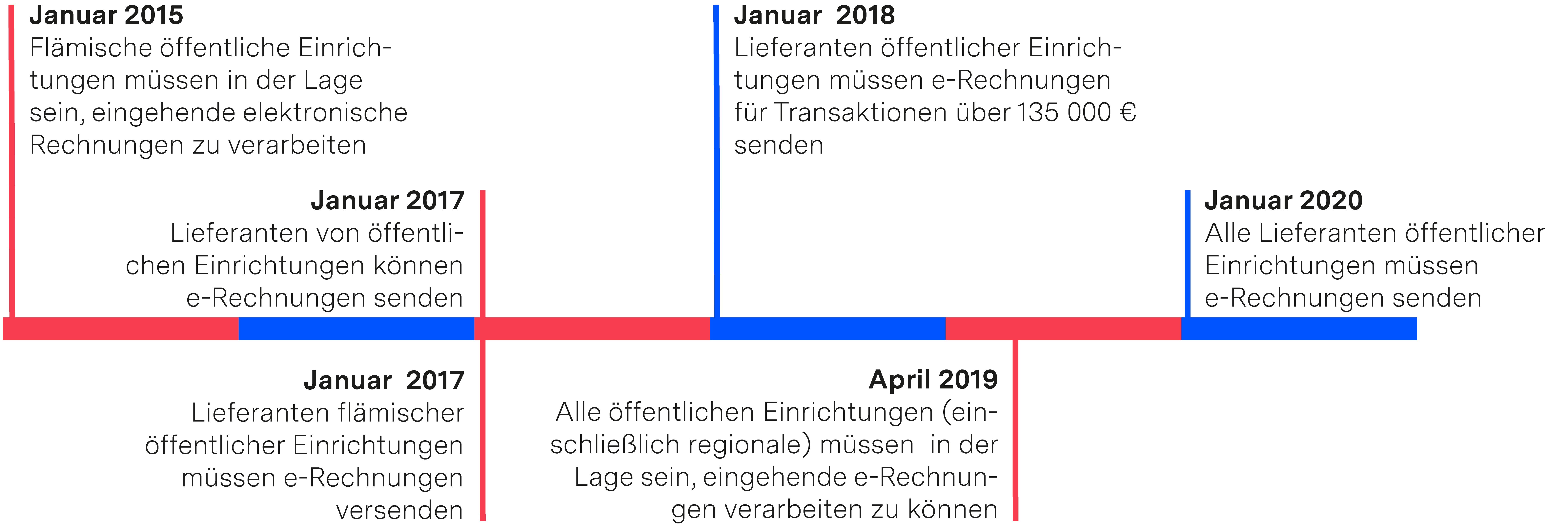 Zeitleiste e-Rechnung Belgien
