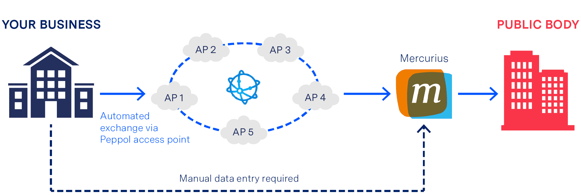 e-Invoicing in Belgium - Connection Methods