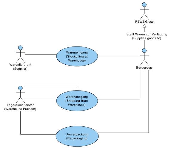 Eurogroup roles