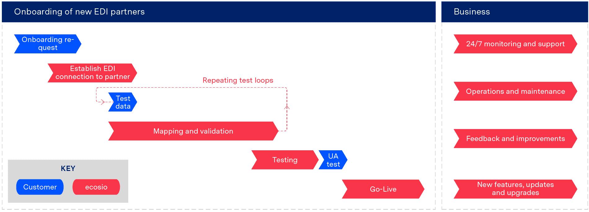 EDI implementation - onboarding timeline