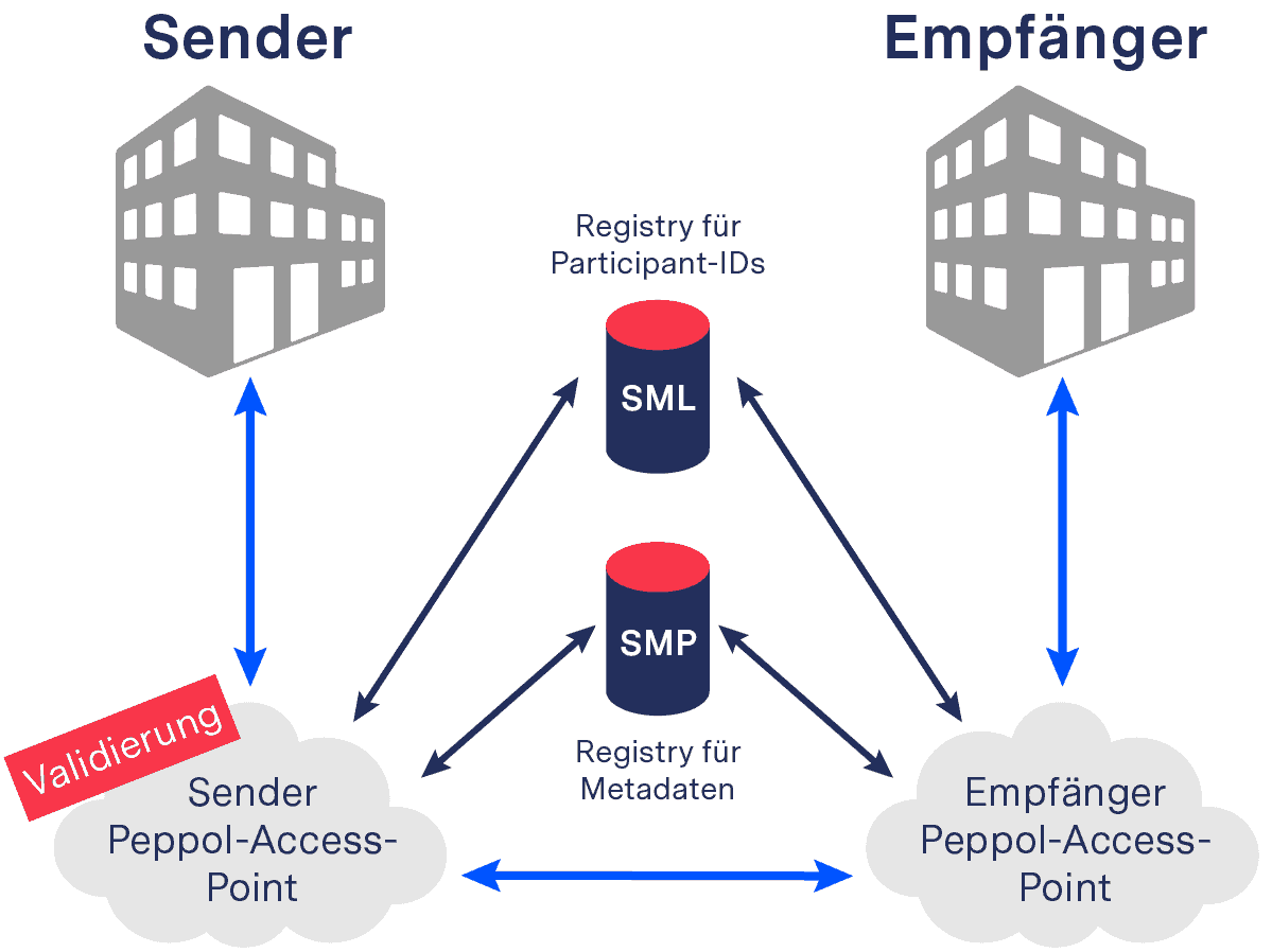 Four-Corner-Verbindungmodell