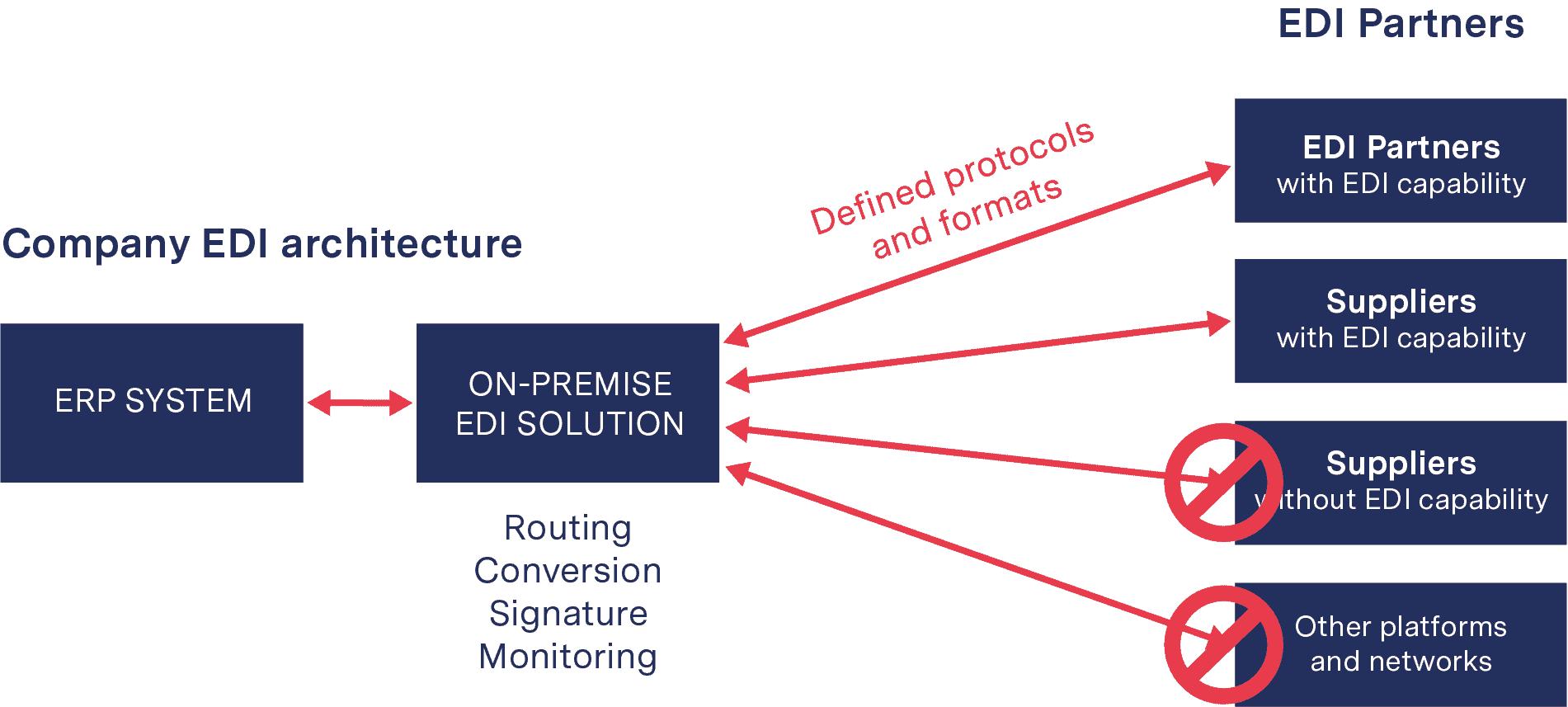 EDI via API - On Premise Solutions