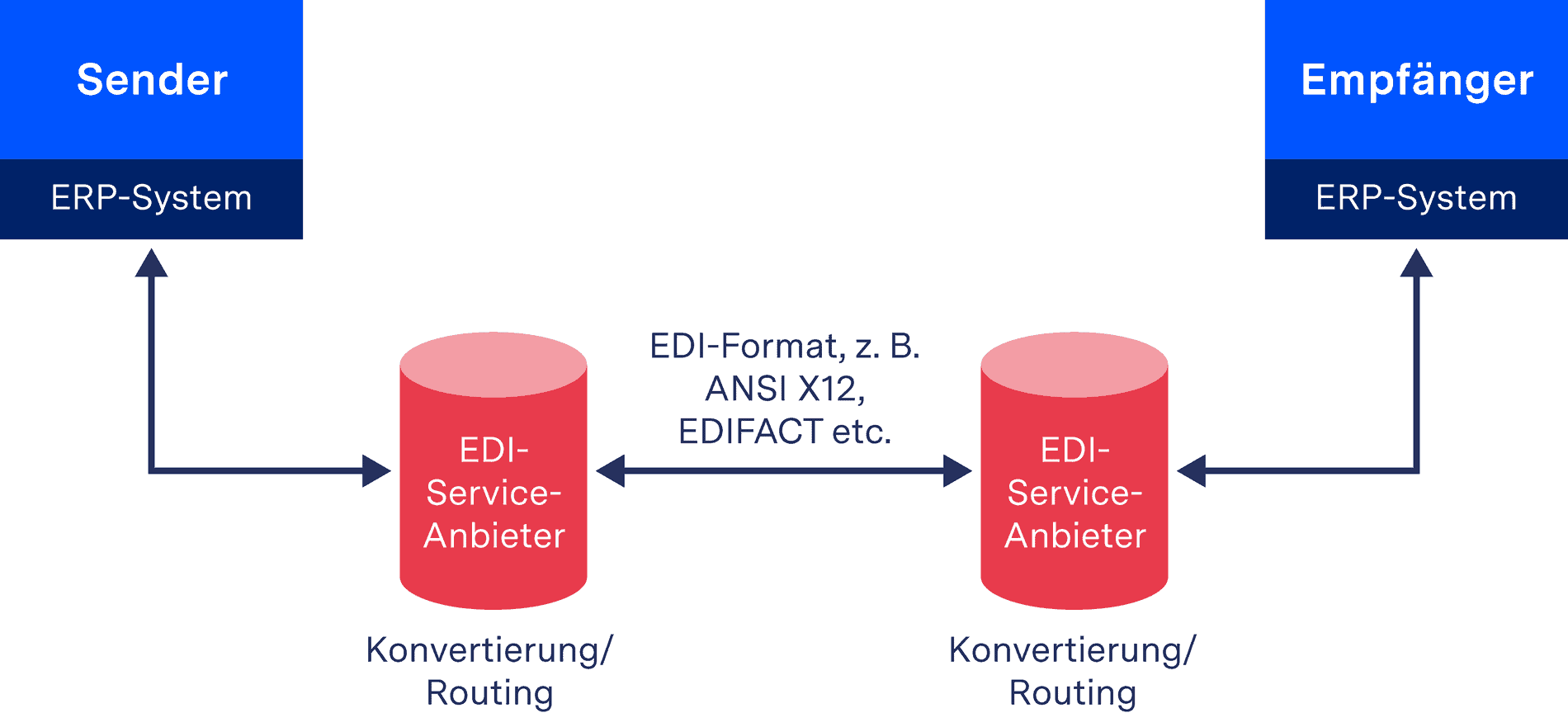 EDI via API - Cloud-basierte Lösung