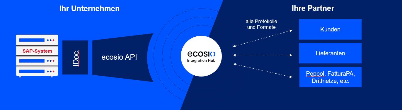 EDI-Workflow mit EPO Connector und ecosio Integration Hub
