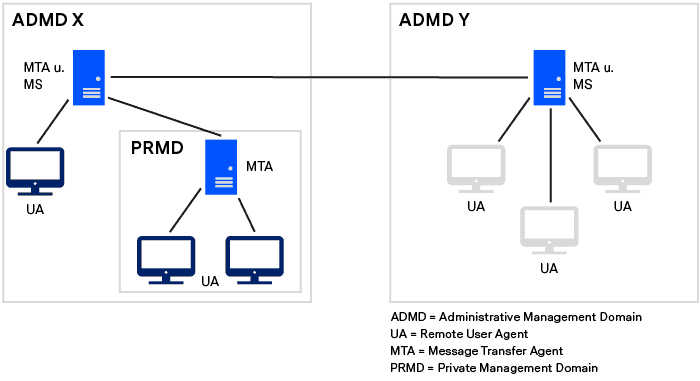 X.400 Network Topology
