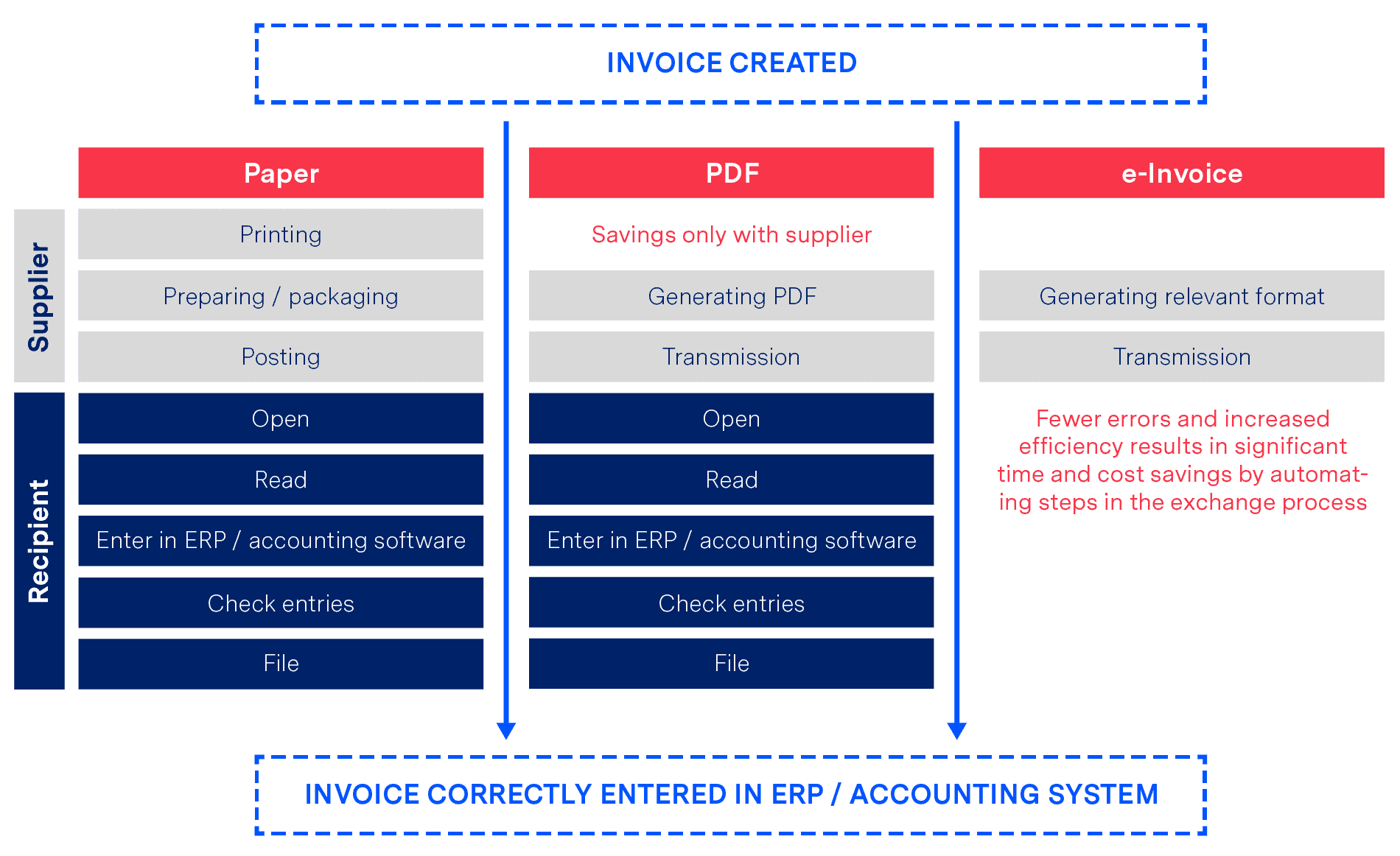 benefits of e-invoicing example