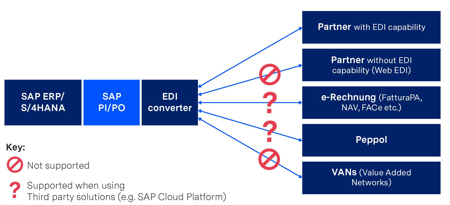 SAP PI/PO with local EDI converter