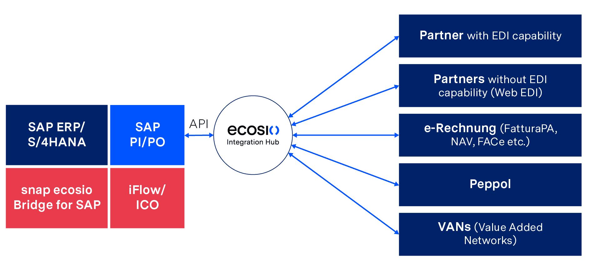Tiefe EDI-Integration in SAP mit snap ecosio Bridge for SAP und iFlow/ICO