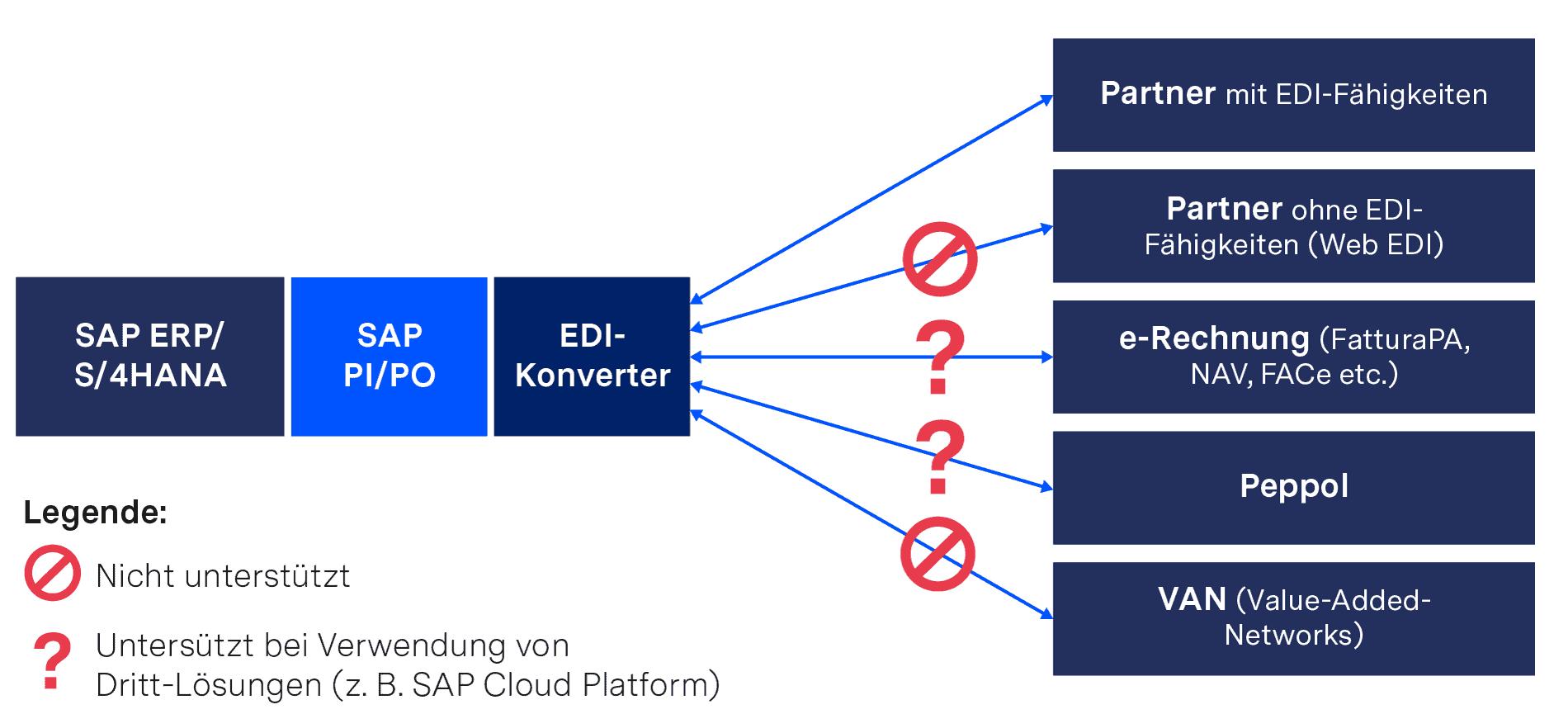 SAP PI/PO mit vorgelagertem lokalen EDI-Konverter