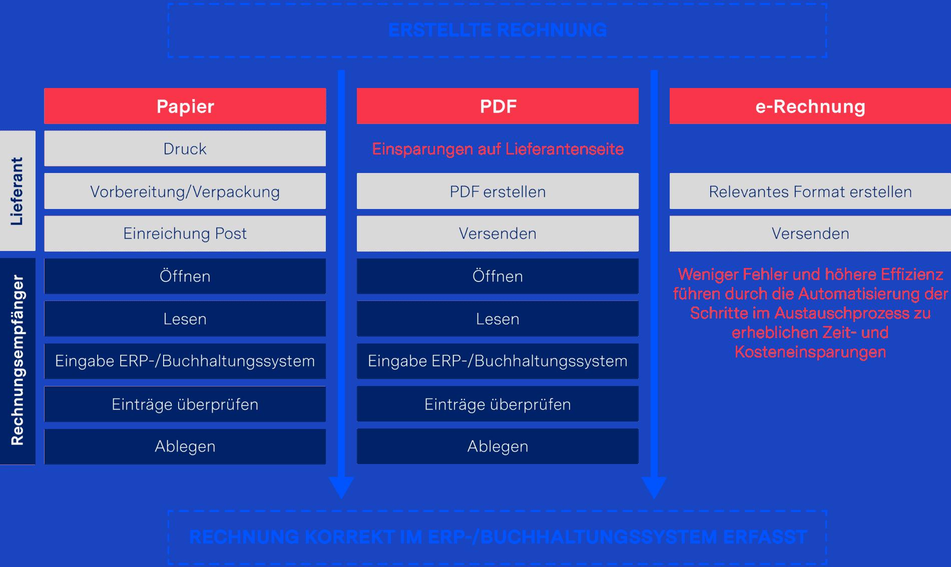 Vorteile der e-Rechnung im Vergleich