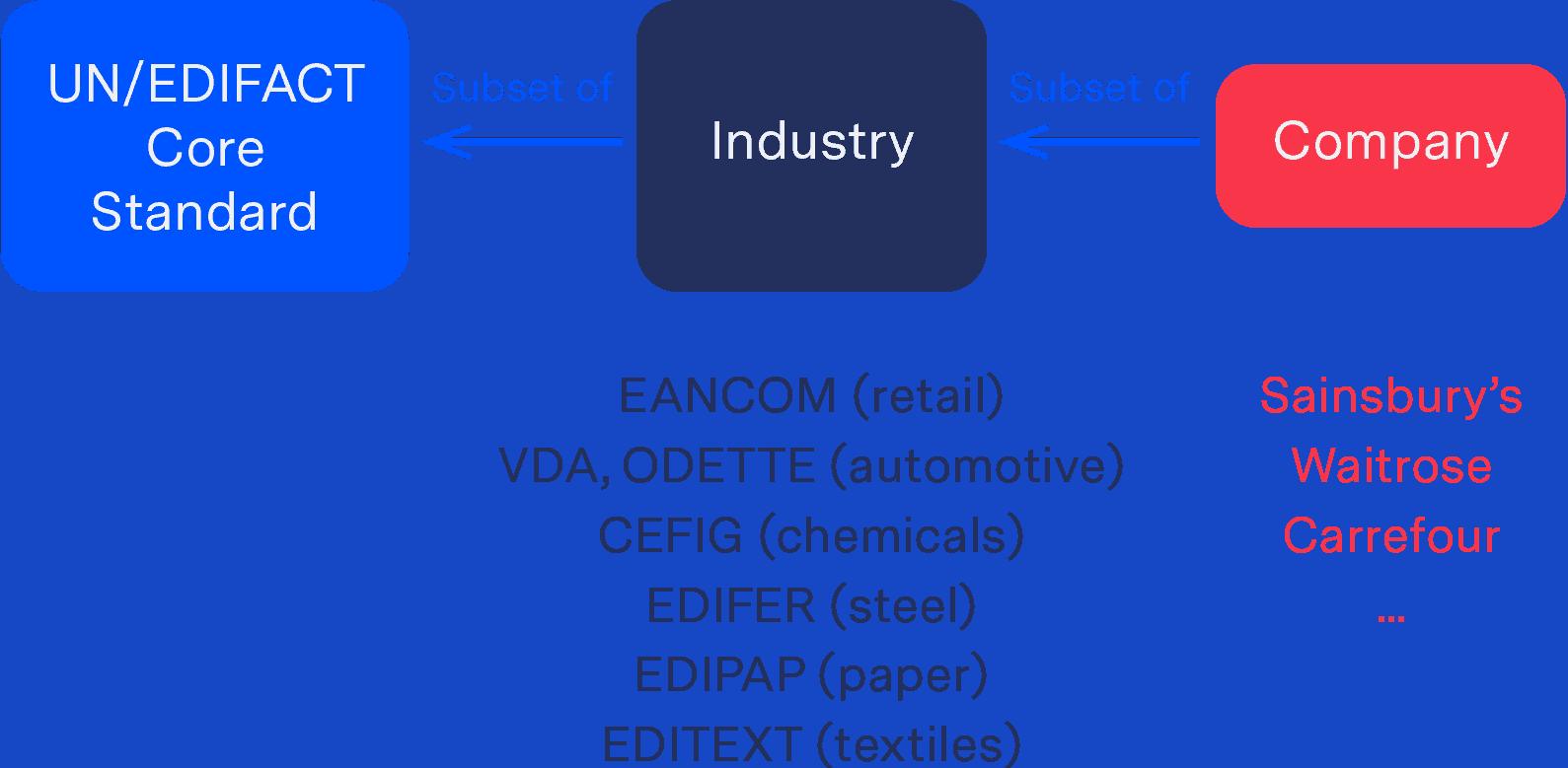 Supply Chain Automatisierung: Standards