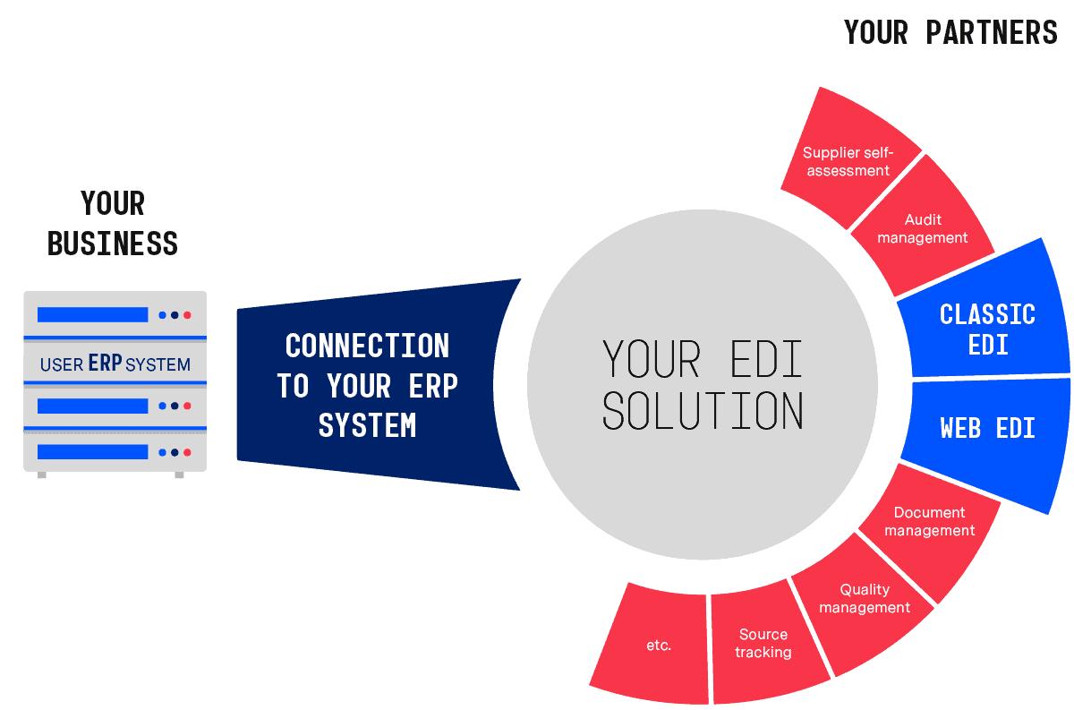 Web EDI in context