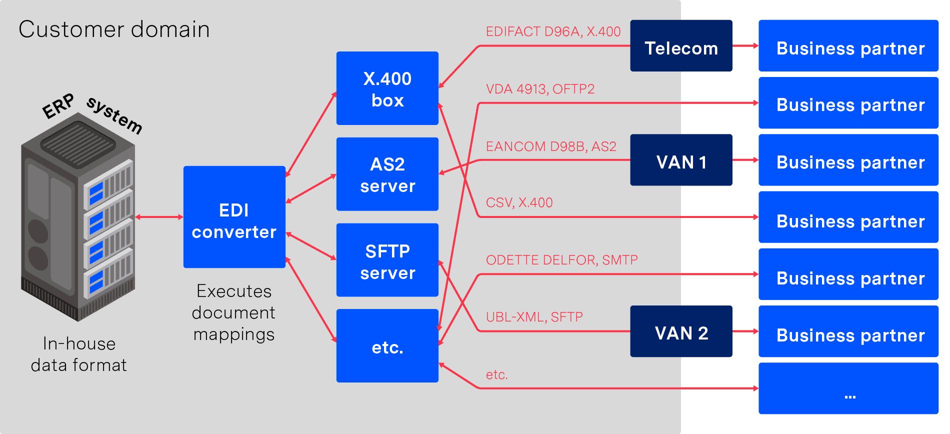 VAN connections