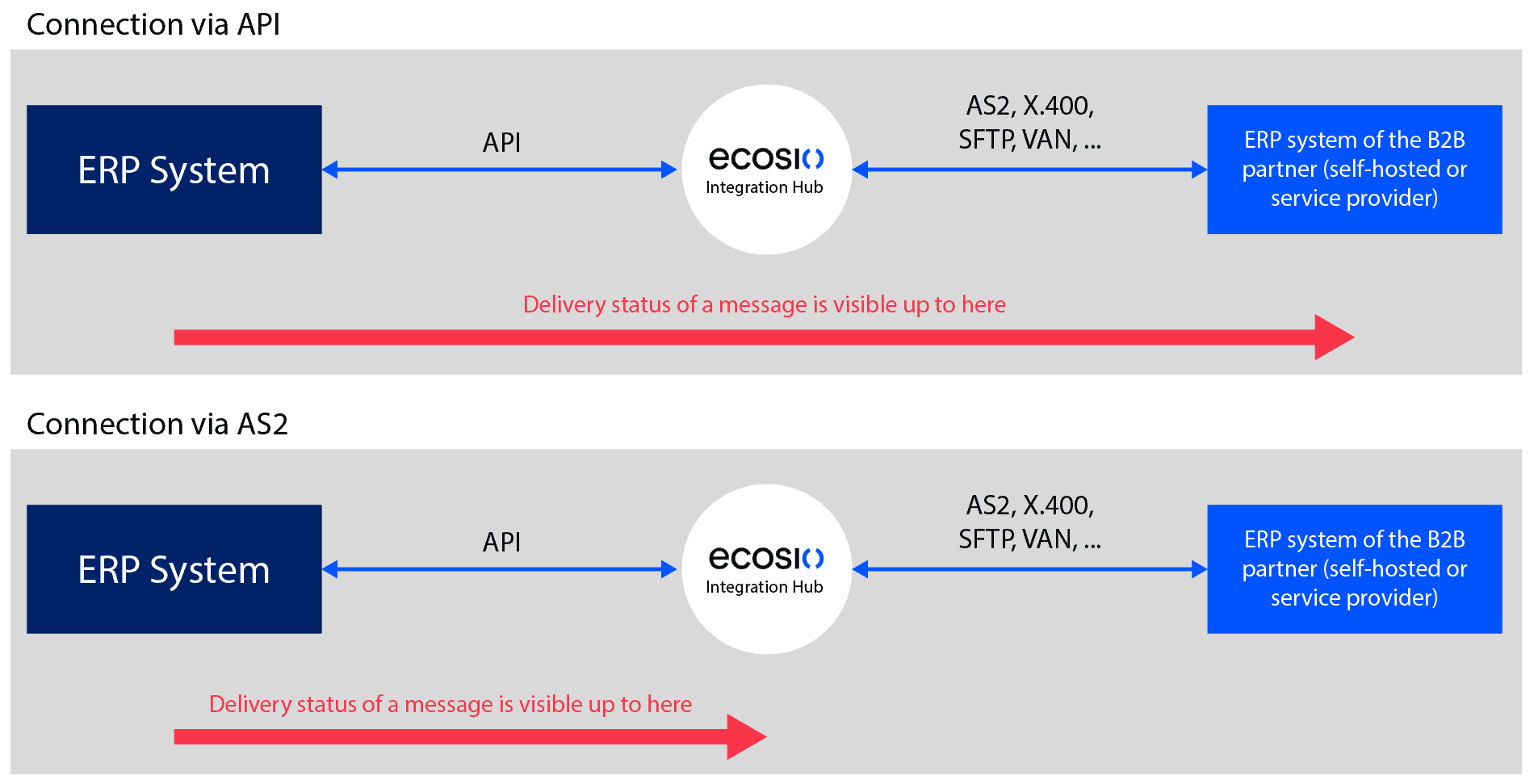 API vs AS2