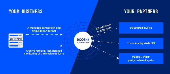 Importing e-invoices with ecosio