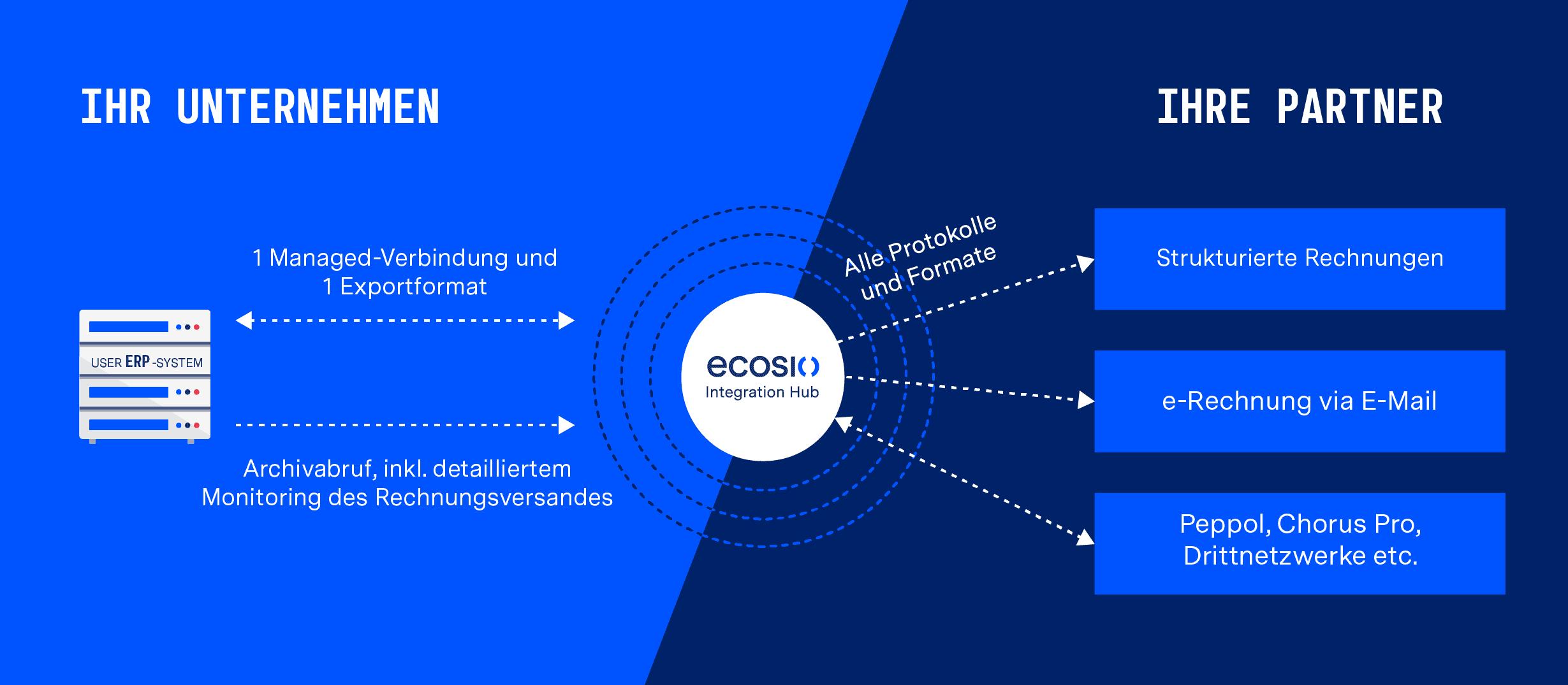 e-Rechnungen exportieren mit ecosio