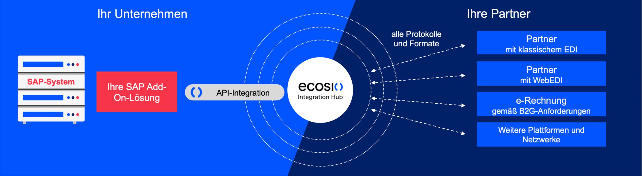 Nahtlose Integration via API