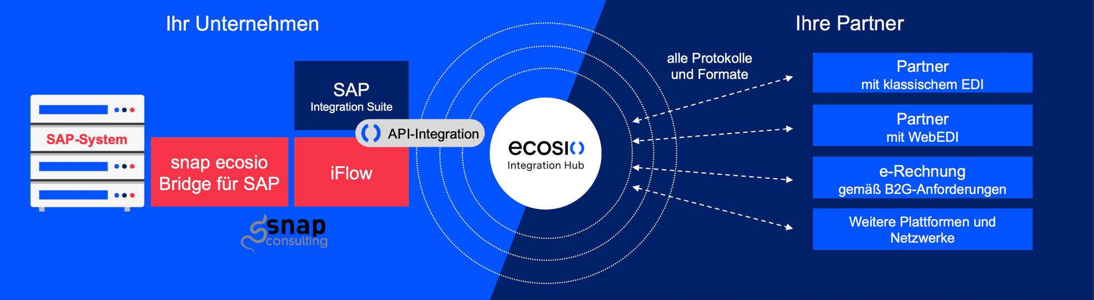 Für SAP Integration Suite
